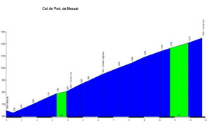 Col_de_Port_Massat_profile